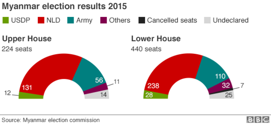 _86669445_myanmar_election_results_2015_only_624